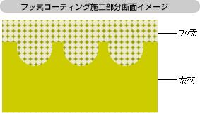 フッ素コーティング施工部分断面イメージ